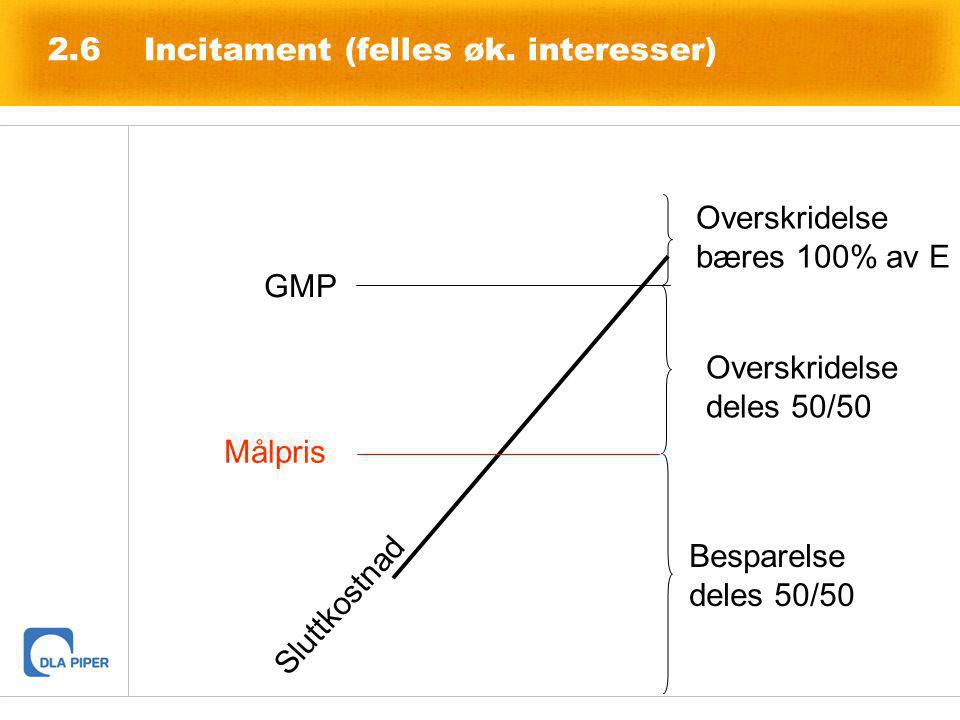 2.6Incitament (felles øk. interesser) Målpris GMP Overskridelse deles 50/50 Overskridelse bæres 100% av E Sluttkostnad Besparelse deles 50/50