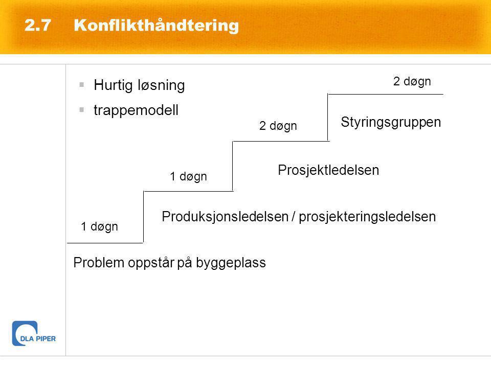  Hurtig løsning  trappemodell 2.7Konflikthåndtering Produksjonsledelsen / prosjekteringsledelsen Prosjektledelsen Styringsgruppen Problem oppstår på