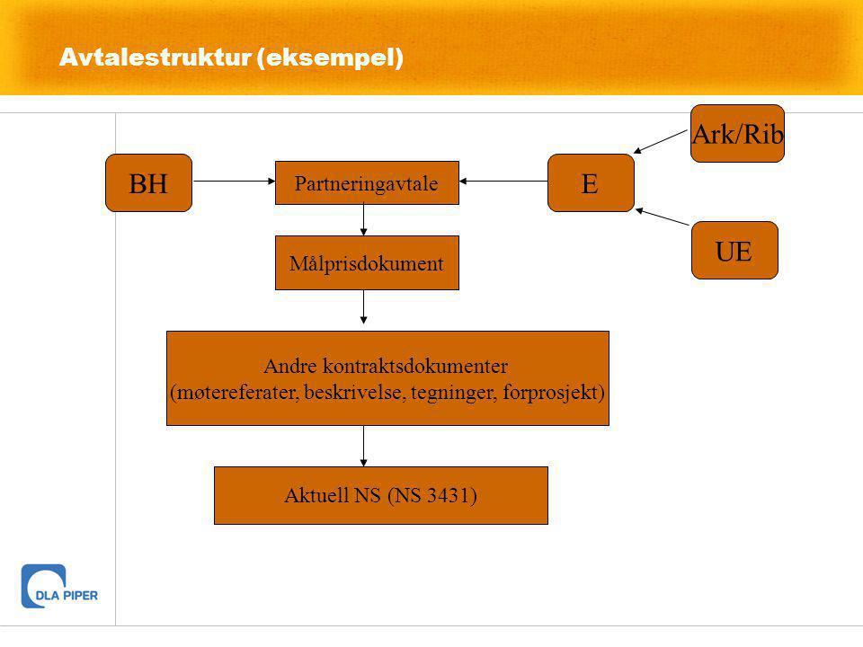 Avtalestruktur (eksempel) Partneringavtale Målprisdokument Andre kontraktsdokumenter (møtereferater, beskrivelse, tegninger, forprosjekt) Aktuell NS (
