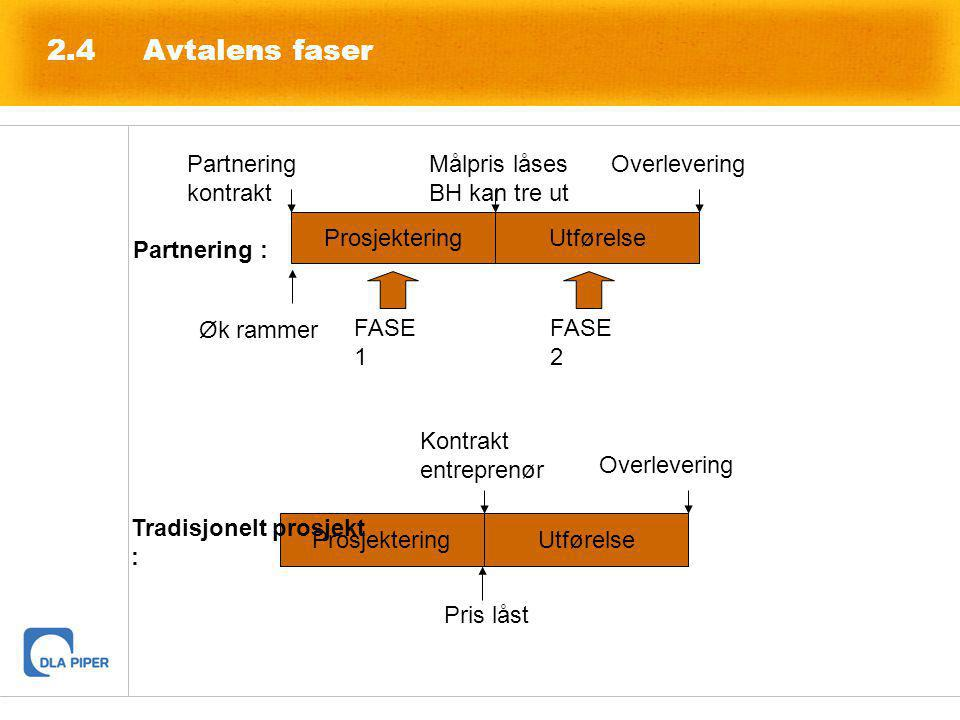 2.4 Avtalens faser ProsjekteringUtførelse Partnering kontrakt Målpris låses BH kan tre ut Overlevering FASE 1 FASE 2 ProsjekteringUtførelse Kontrakt e