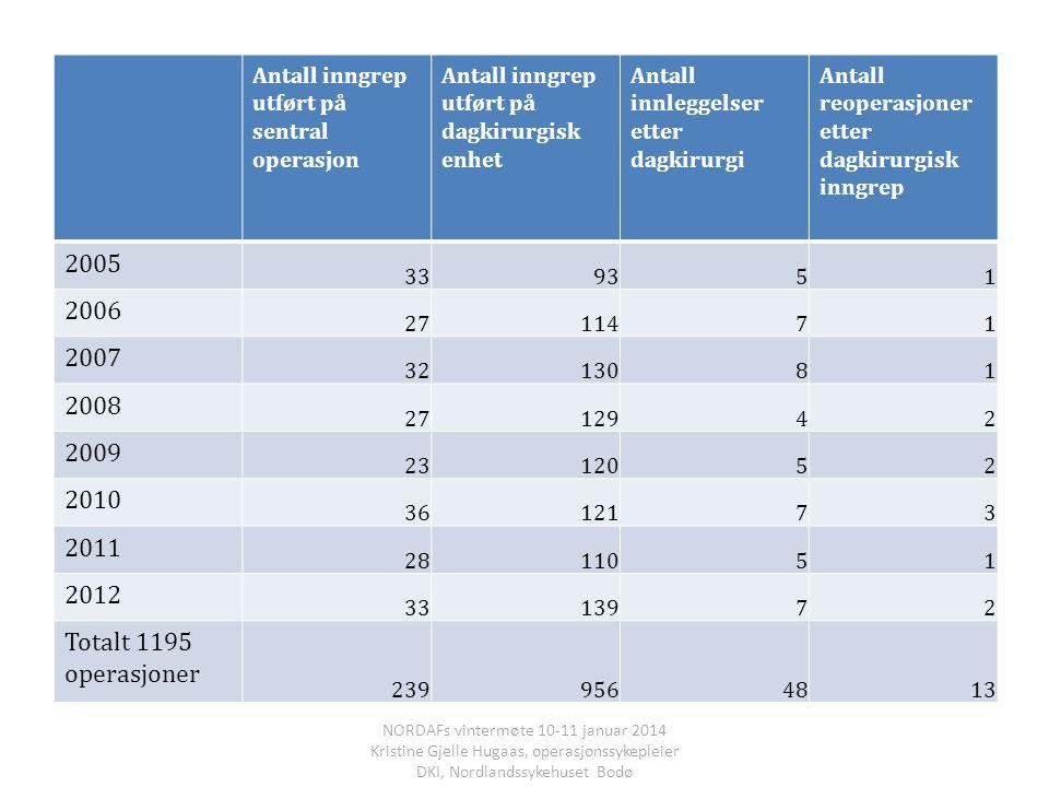 Antall inngrep utført på sentral operasjon Antall inngrep utført på dagkirurgisk enhet Antall innleggelser etter dagkirurgi Antall reoperasjoner etter