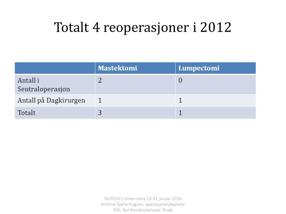Totalt 4 reoperasjoner i 2012 MastektomiLumpectomi Antall i Sentraloperasjon 20 Antall på Dagkirurgen11 Totalt31 NORDAFs vintermøte 10-11 januar 2014