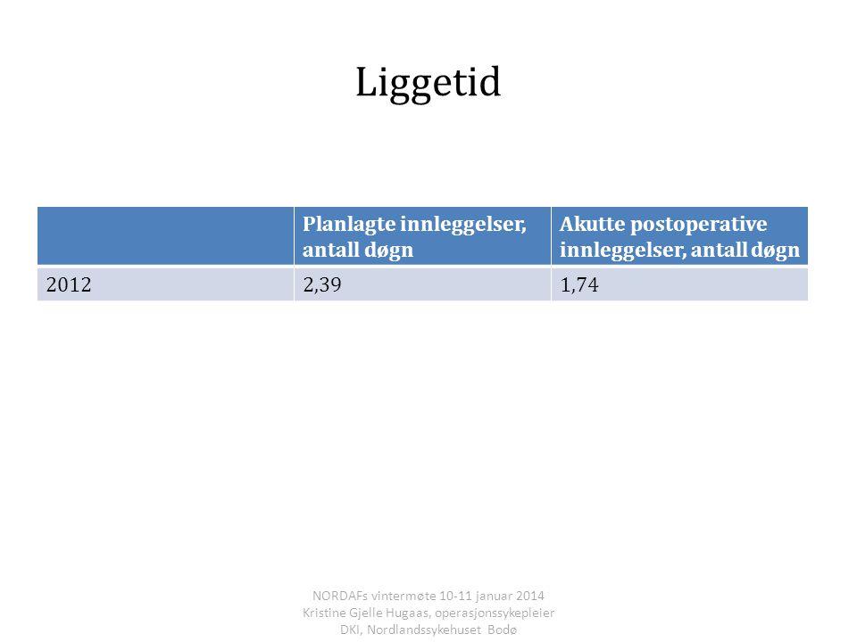 Liggetid Planlagte innleggelser, antall døgn Akutte postoperative innleggelser, antall døgn 20122,391,74 NORDAFs vintermøte 10-11 januar 2014 Kristine