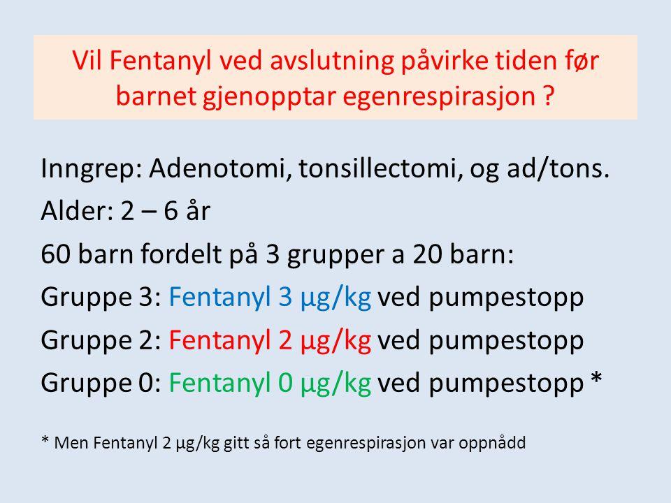 Resultater: Fentanyl 3 µg/kg:13.8 min (n = 20) Fentanyl 2 µg/kg:13.7 min (n = 20) Fentanyl 0 µg/kg:12.5 min (n = 20)