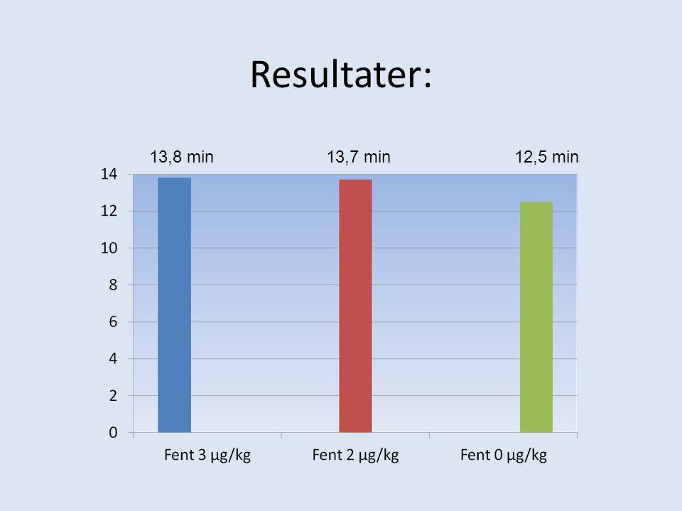 Resultater: 13,8 min13,7 min12,5 min