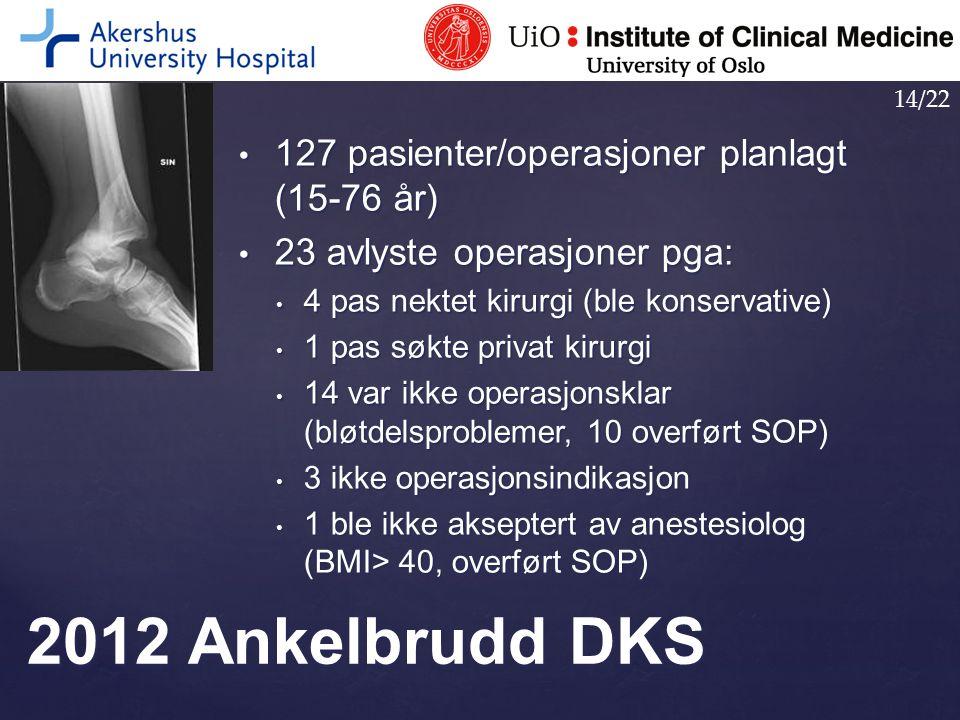 127 pasienter/operasjoner planlagt (15-76 år) 127 pasienter/operasjoner planlagt (15-76 år) 23 avlyste operasjoner pga: 23 avlyste operasjoner pga: 4