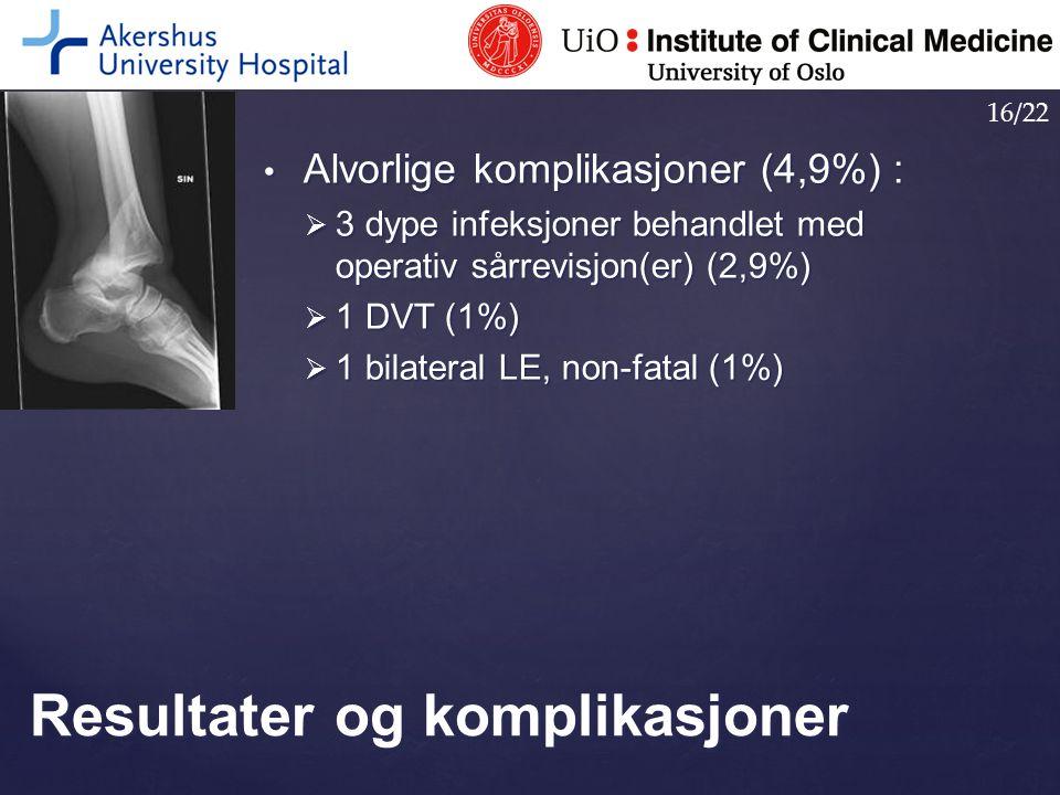 Alvorlige komplikasjoner (4,9%) : Alvorlige komplikasjoner (4,9%) :  3 dype infeksjoner behandlet med operativ sårrevisjon(er) (2,9%)  1 DVT (1%) 