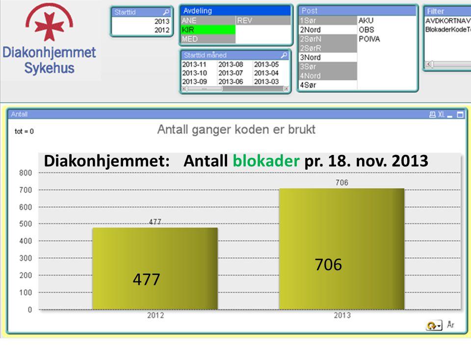 Diakonhjemmet: Antall blokader pr. 18. nov. 2013 706 477