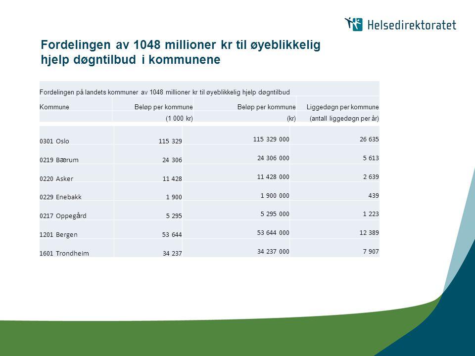 Fordelingen av 1048 millioner kr til øyeblikkelig hjelp døgntilbud i kommunene 0301 Oslo 115 329 115 329 00026 635 Fordelingen på landets kommuner av