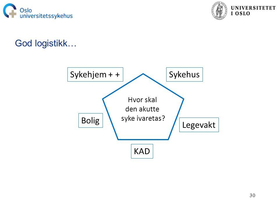 30 God logistikk… Sykehjem + + Bolig KAD Legevakt Sykehus Hvor skal den akutte syke ivaretas?
