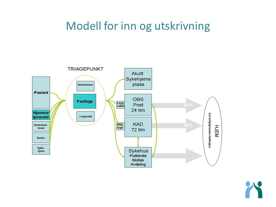 Modell for inn og utskrivning
