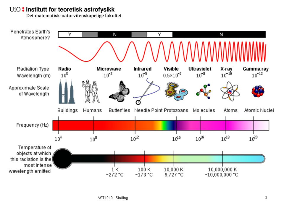 24 Gammaglimt Gammaglimt er sterke Avstander i milliarder lysår Glimtene jevnt fordelt på himmelen Omtrent ett utbrudd er registrert per dag To typer: korte ( 2s) Teorier: a) kollisjon NS-NS/NS-SH (korte) b) kollaps av massive stjerner (lange)