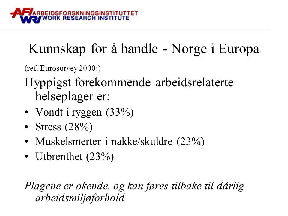 Kunnskap for å handle - Norge i Europa (ref. Eurosurvey 2000:) Hyppigst forekommende arbeidsrelaterte helseplager er: Vondt i ryggen (33%) Stress (28%
