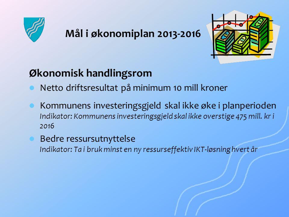 Mål i økonomiplan 2013-2016 Økonomisk handlingsrom Netto driftsresultat på minimum 10 mill kroner Kommunens investeringsgjeld skal ikke øke i planperi
