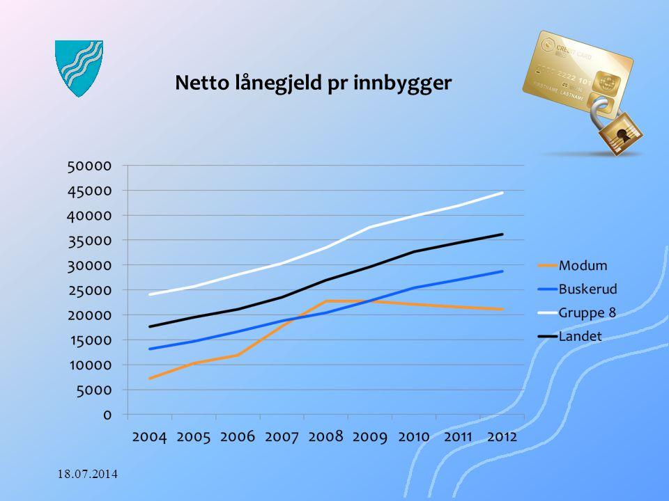 Netto lånegjeld pr innbygger 18.07.2014