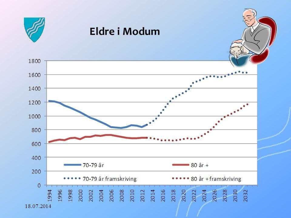 Kommuneframskriving Modum Alderssammensetning (regjeringen.no/krd) 18.07.2014