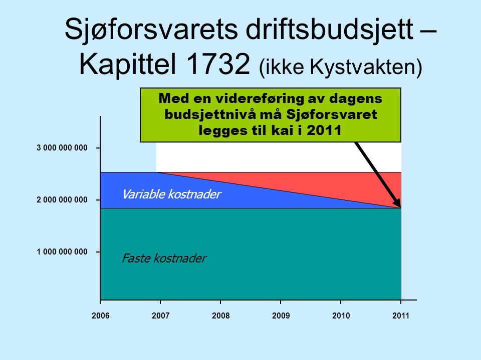 2006 2007 2008 2009 2010 1 000 000 000 2 000 000 000 3 000 000 000 2011 Flatt budsjett Variable kostnaderBehov Med en videreføring av dagens budsjettn