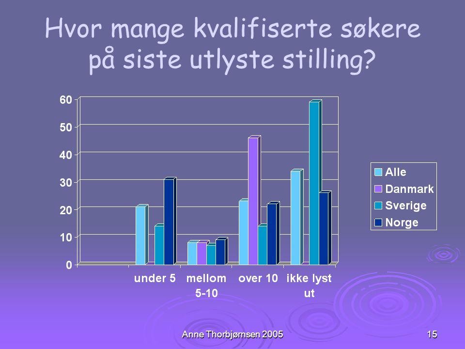 Anne Thorbjørnsen 200515 Hvor mange kvalifiserte søkere på siste utlyste stilling?