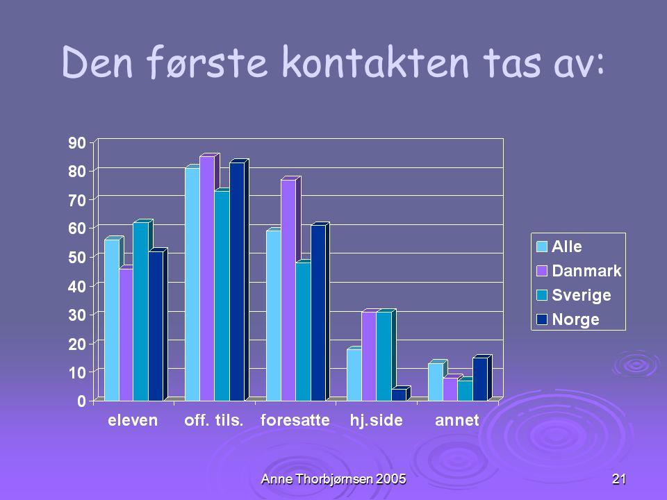 Anne Thorbjørnsen 200521 Den første kontakten tas av: