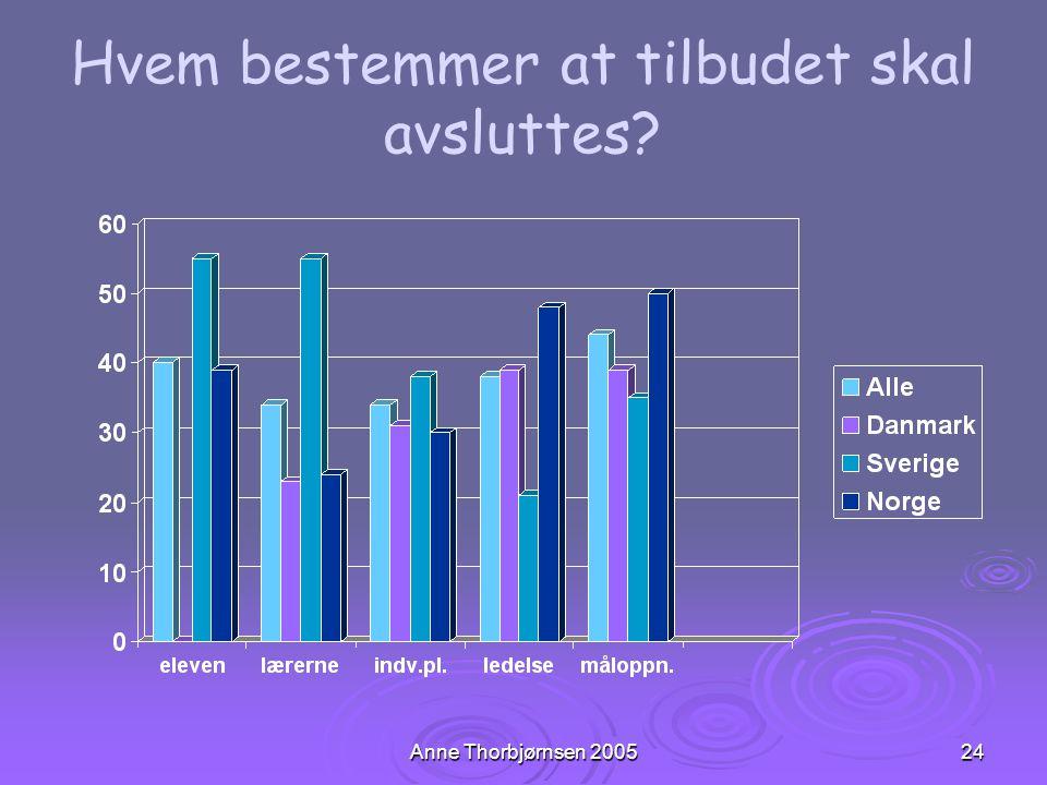 Anne Thorbjørnsen 200524 Hvem bestemmer at tilbudet skal avsluttes?