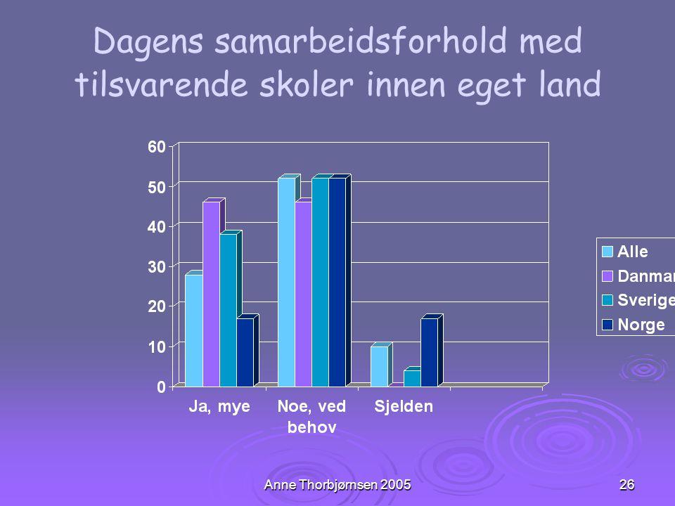 Anne Thorbjørnsen 200526 Dagens samarbeidsforhold med tilsvarende skoler innen eget land