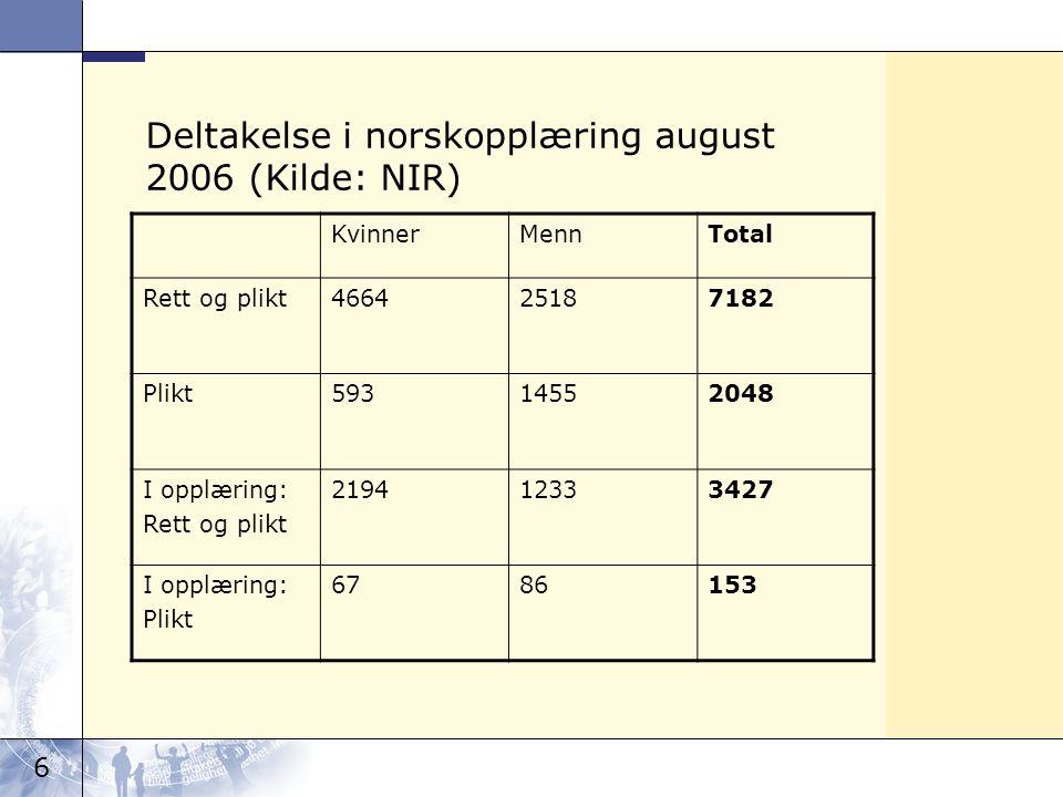 6 Deltakelse i norskopplæring august 2006 (Kilde: NIR) KvinnerMennTotal Rett og plikt466425187182 Plikt59314552048 I opplæring: Rett og plikt 21941233