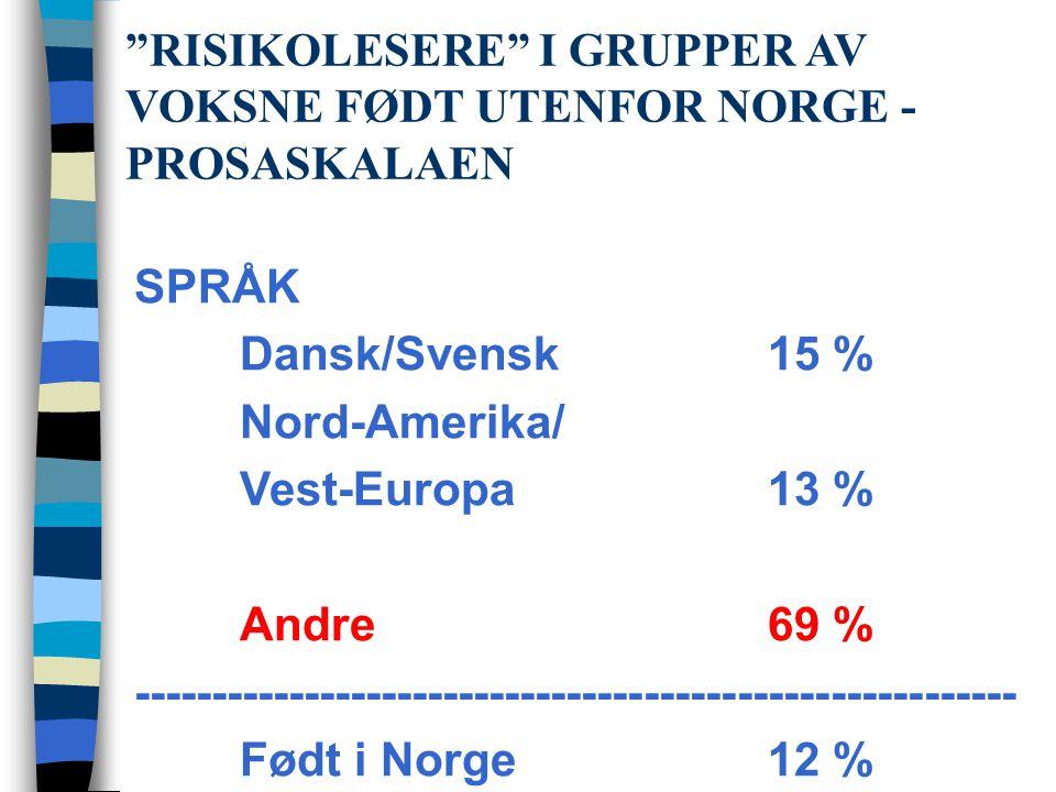 RISIKOLESERE I GRUPPER AV VOKSNE FØDT UTENFOR NORGE - PROSASKALAEN SPRÅK Dansk/Svensk 15 % Nord-Amerika/ Vest-Europa13 % Andre69 % --------------------------------------------------------- Født i Norge12 %