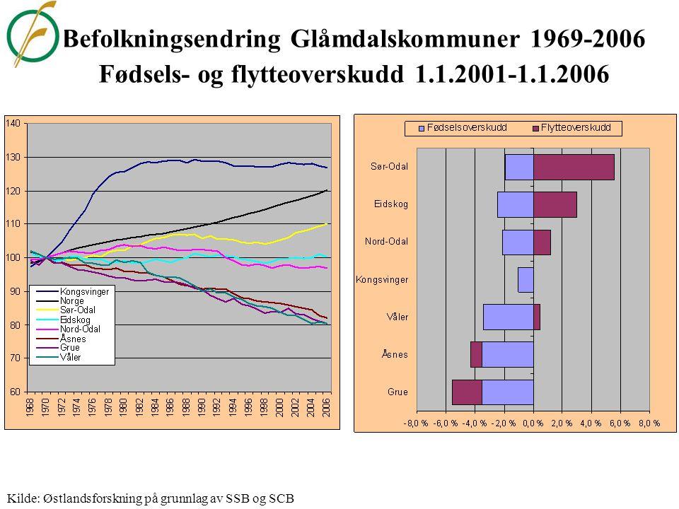 Befolkningsendring, fødsels- og flytteoverskudd i Indre Skandinavia 1.1.2001-1.1.2006 Kilde: Østlandsforskning på grunnlag av SSB og SCB