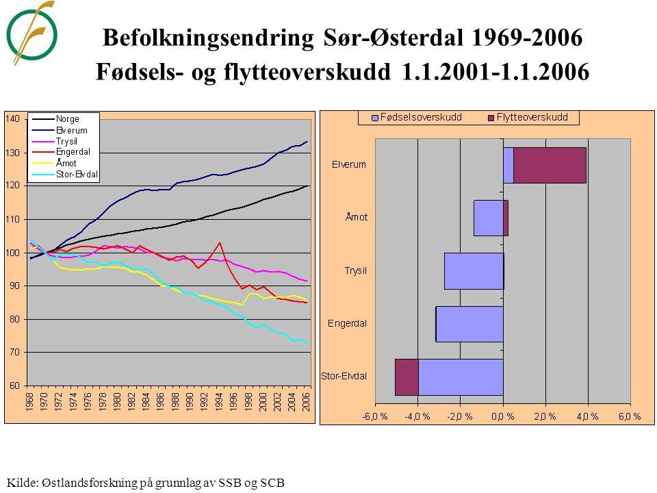 Befolkningsendring Glåmdalskommuner 1969-2006 Fødsels- og flytteoverskudd 1.1.2001-1.1.2006 Kilde: Østlandsforskning på grunnlag av SSB og SCB