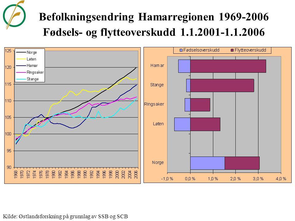 Befolkningsendring Sør-Østerdal 1969-2006 Fødsels- og flytteoverskudd 1.1.2001-1.1.2006 Kilde: Østlandsforskning på grunnlag av SSB og SCB
