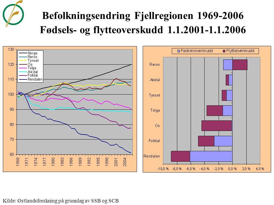 Befolkningsendring Hamarregionen 1969-2006 Fødsels- og flytteoverskudd 1.1.2001-1.1.2006 Kilde: Østlandsforskning på grunnlag av SSB og SCB