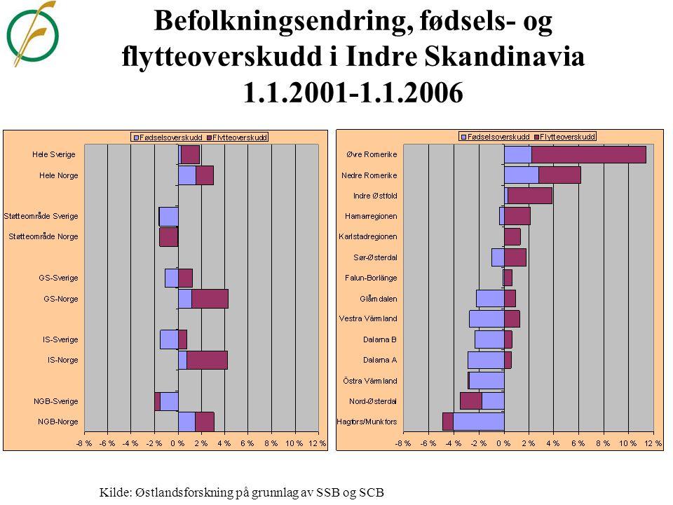Befolkningsutviklingen i grenseregionene 1.2.1969-1.1.2006.