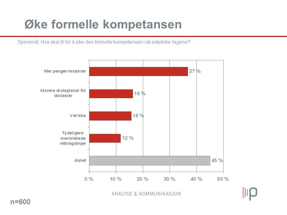 Øke formelle kompetansen Spørsmål: Hva skal til for å øke den formelle kompetansen i de estetiske fagene.