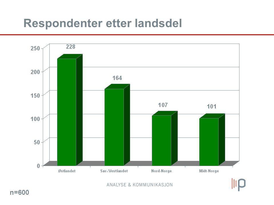 Respondenter etter landsdel n=600