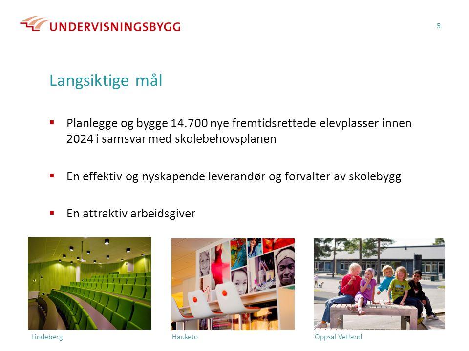 Langsiktige mål  Planlegge og bygge 14.700 nye fremtidsrettede elevplasser innen 2024 i samsvar med skolebehovsplanen  En effektiv og nyskapende leverandør og forvalter av skolebygg  En attraktiv arbeidsgiver 5 Lindeberg Hauketo Oppsal Vetland