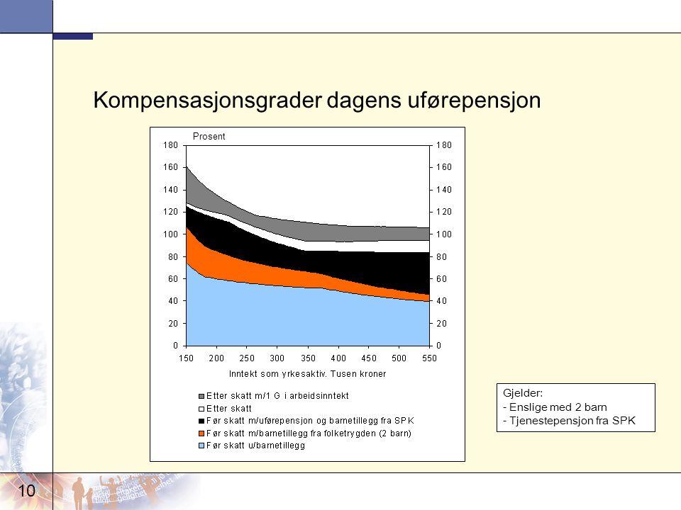 10 Kompensasjonsgrader dagens uførepensjon Prosent Gjelder: - Enslige med 2 barn - Tjenestepensjon fra SPK