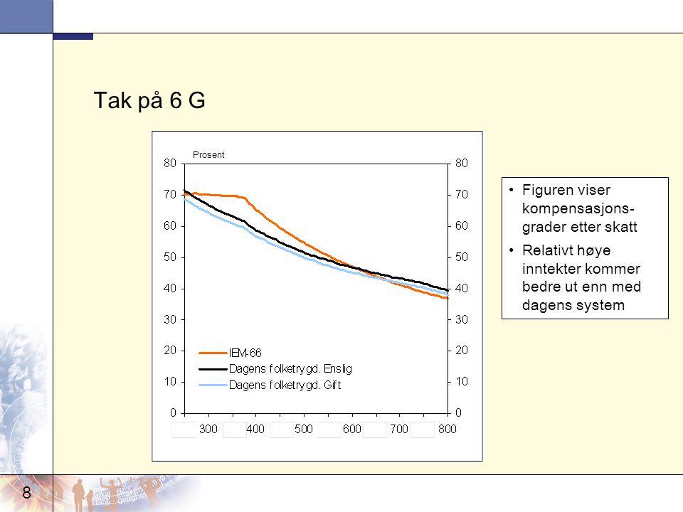 8 Tak på 6 G Prosent Figuren viser kompensasjons- grader etter skatt Relativt høye inntekter kommer bedre ut enn med dagens system
