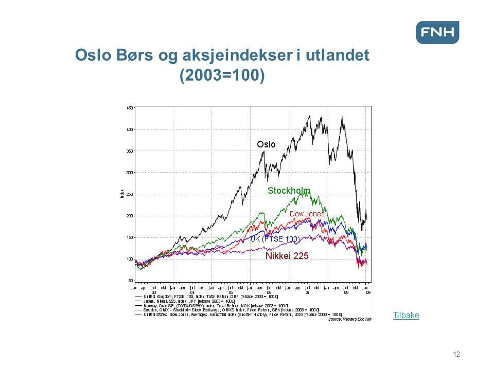 Oslo Børs og aksjeindekser i utlandet (2003=100) Tilbake 12