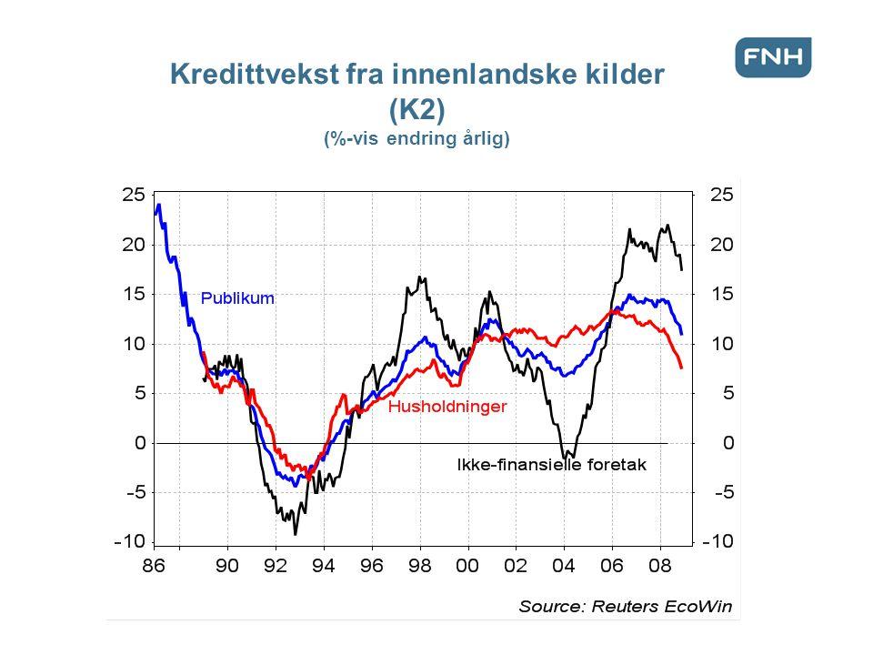 Kredittvekst fra innenlandske kilder (K2) (%-vis endring årlig)