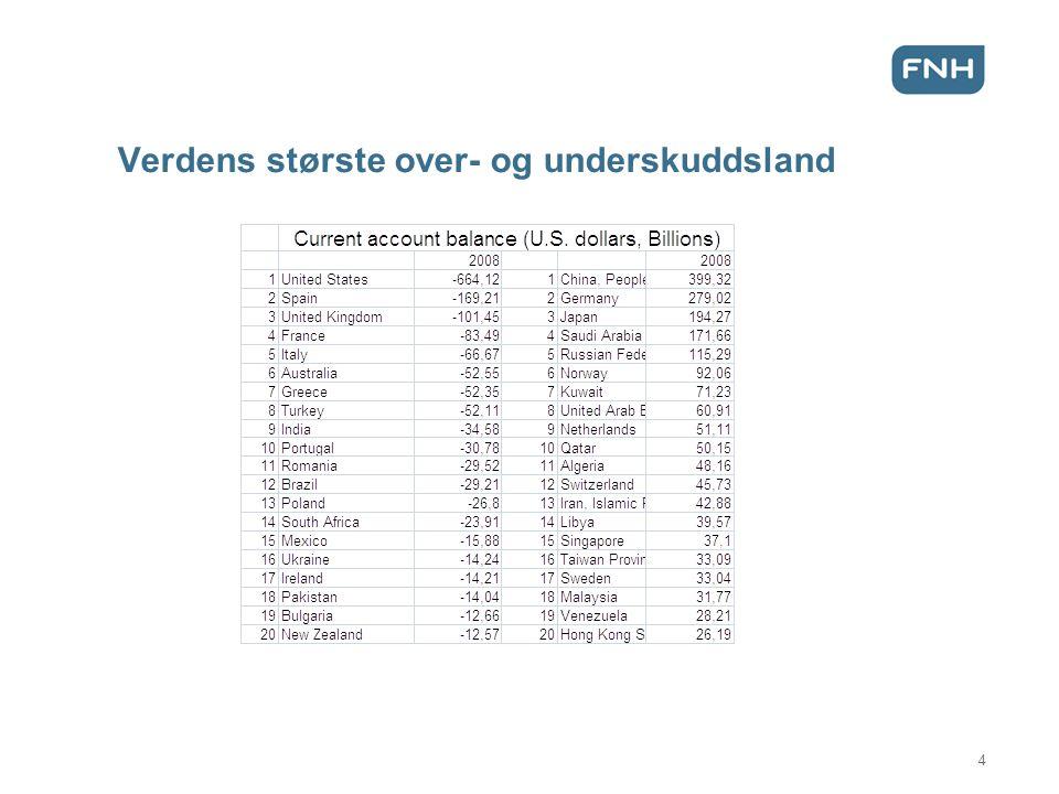 Verdens største over- og underskuddsland 4