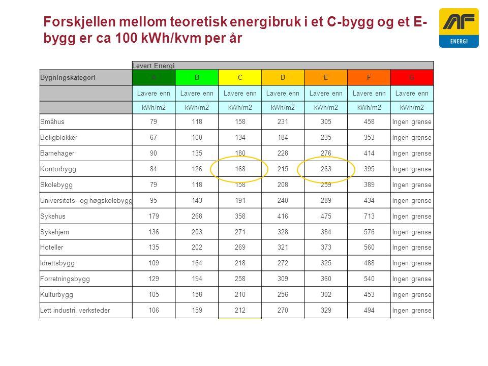 Forskjellen mellom teoretisk energibruk i et C-bygg og et E- bygg er ca 100 kWh/kvm per år Levert Energi BygningskategoriABCDEFG Lavere enn kWh/m2 Småhus79118158231305458Ingen grense Boligblokker67100134184235353Ingen grense Barnehager90135180228276414Ingen grense Kontorbygg84126168215263395Ingen grense Skolebygg79118158208259389Ingen grense Universitets- og høgskolebygg95143191240289434Ingen grense Sykehus179268358416475713Ingen grense Sykehjem136203271328384576Ingen grense Hoteller135202269321373560Ingen grense Idrettsbygg109164218272325488Ingen grense Forretningsbygg129194258309360540Ingen grense Kulturbygg105158210256302453Ingen grense Lett industri, verksteder106159212270329494Ingen grense Basert på nivå for TEK 2007