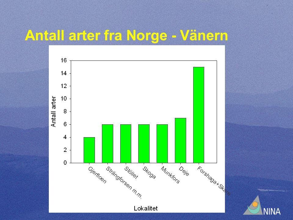 Antall arter fra Norge - Vänern