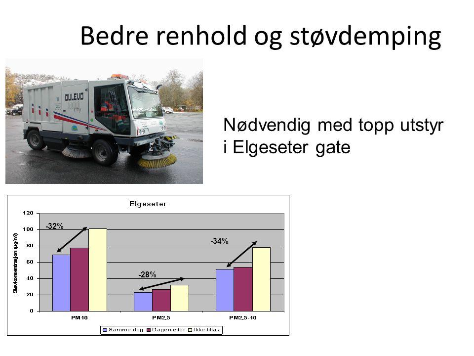 Bedre renhold og støvdemping -32% -28% -34% Nødvendig med topp utstyr i Elgeseter gate