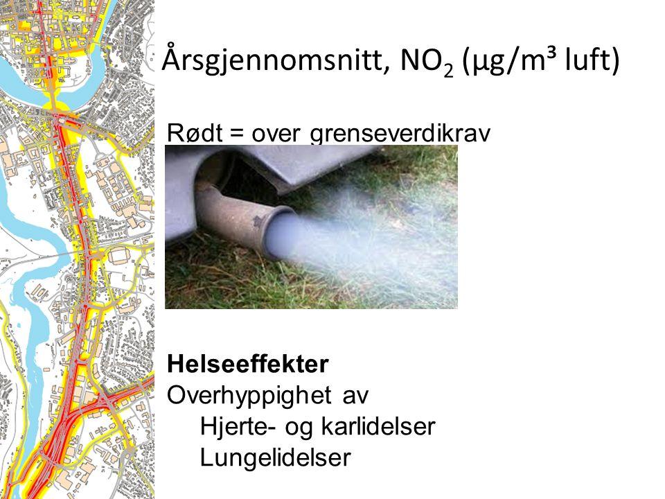 Rødt = over grenseverdikrav Helseeffekter Overhyppighet av Hjerte- og karlidelser Lungelidelser Årsgjennomsnitt, NO 2 (µg/m³ luft)