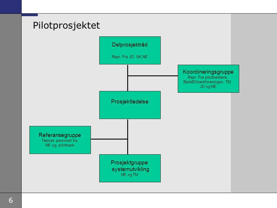 6 Pilotprosjektet Delprosjektråd Repr. Fra JD. SK,NE Prosjektledelse Koordineringsgruppe Repr. Fra pilotbankene, BankID/bankforeningen, TM, JD og NE R