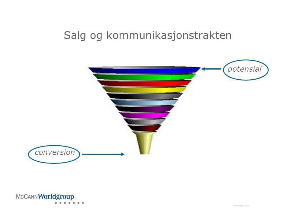 Salg og kommunikasjonstrakten conversion potensial