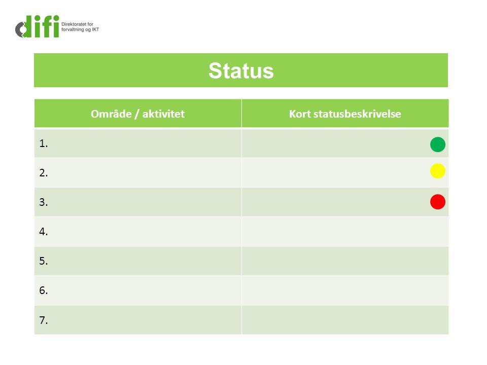 Status Område / aktivitetKort statusbeskrivelse 1. 2. 3. 4. 5. 6. 7.