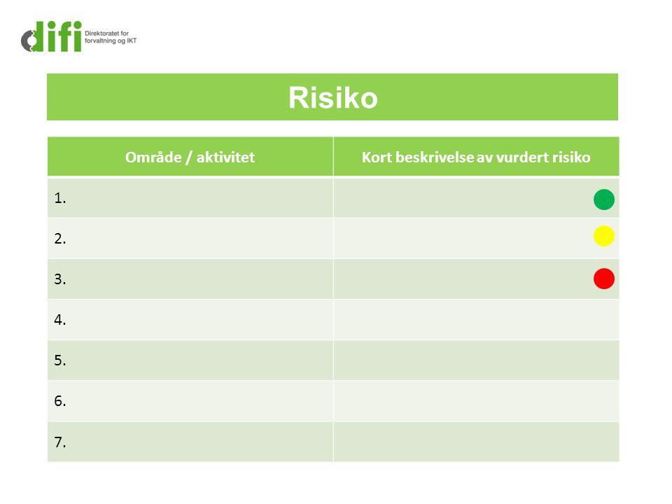 Risiko Område / aktivitetKort beskrivelse av vurdert risiko 1. 2. 3. 4. 5. 6. 7.