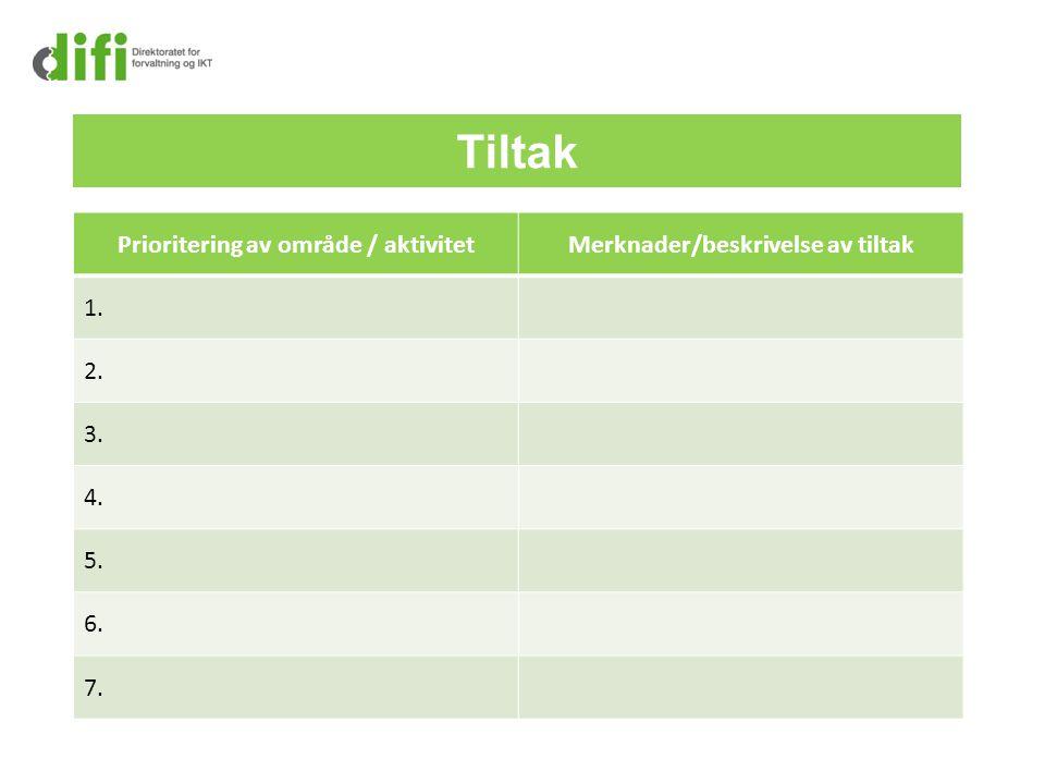 Tiltak Prioritering av område / aktivitetMerknader/beskrivelse av tiltak 1. 2. 3. 4. 5. 6. 7.
