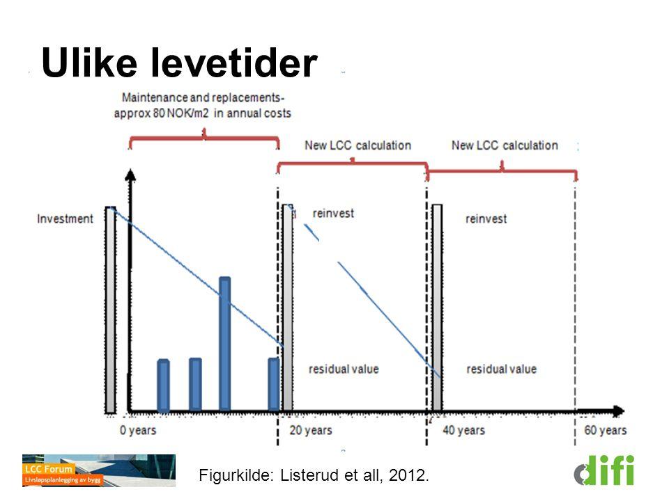 Ulike levetider Figurkilde: Listerud et all, 2012.